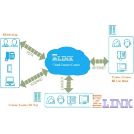 Giải pháp ZLINK Cloud Contact Center